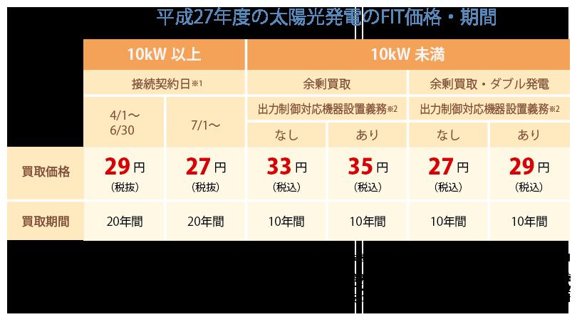 平成27年度(2015年度)の太陽光発電のFIT価格・期間