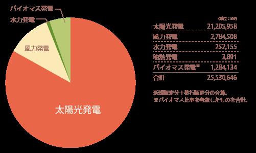 再エネ固定価格買取設備 導入容量(2015年1月末時点)