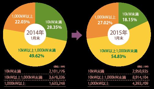 太陽光発電の設備規模ごとの導入容量