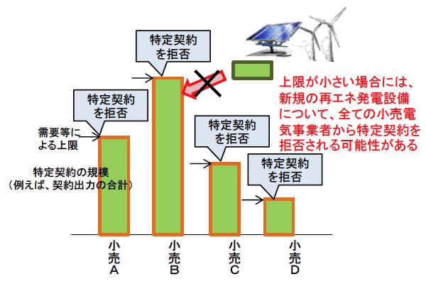 出典:資源エネルギー庁資料「小売全面自由化に向けた固定価格買取制度の運用見直しについて」