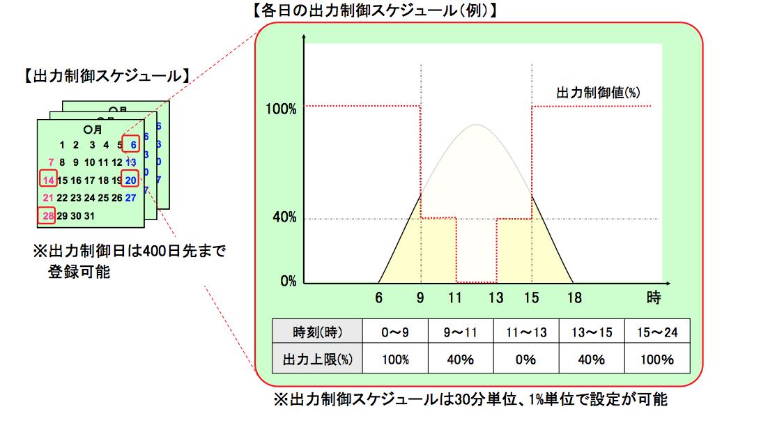 出力制御スケジュール例