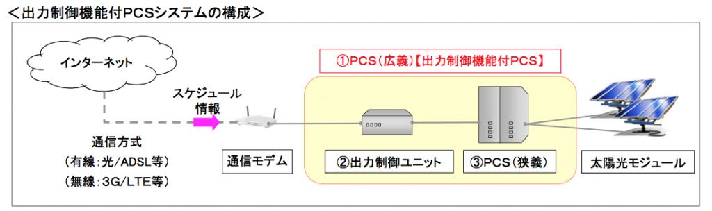 出力制御機能付きPCSシステムの構成