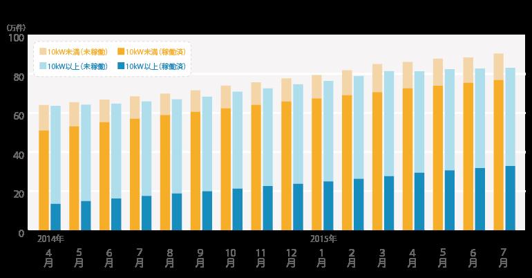 太陽光発電設備 稼働済件数/認定件数の推移(累計)