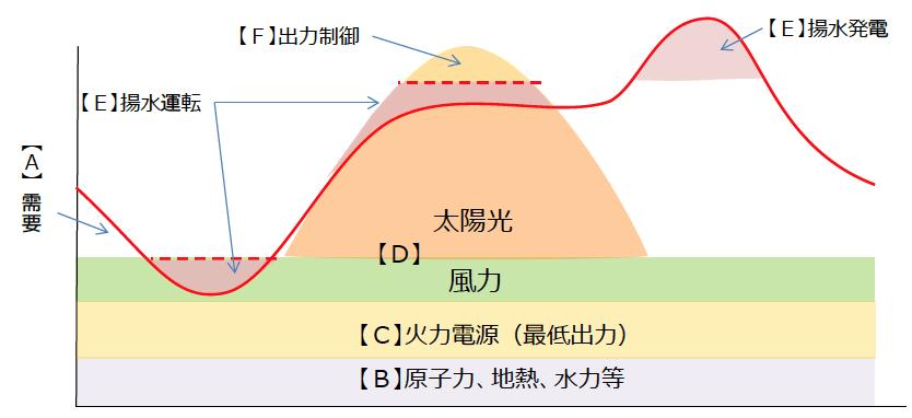 「接続可能量(2015年度算定値)」の算定方法に関する考え方