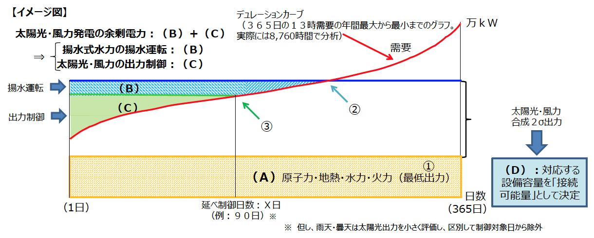 年間を通しての「接続可能量(2015年度算定値)」算定のイメージ