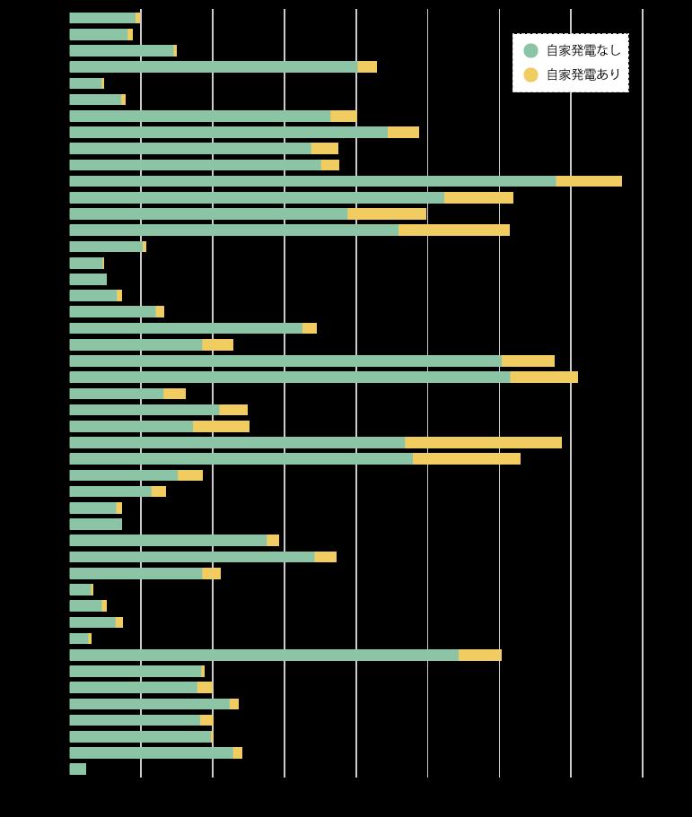 10kW未満の太陽光発電設備の都道府県別認定件数(2015年9月)