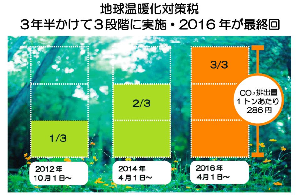 地球温暖化対策税 3年半かけて3段階に実施・2016年が最終回
