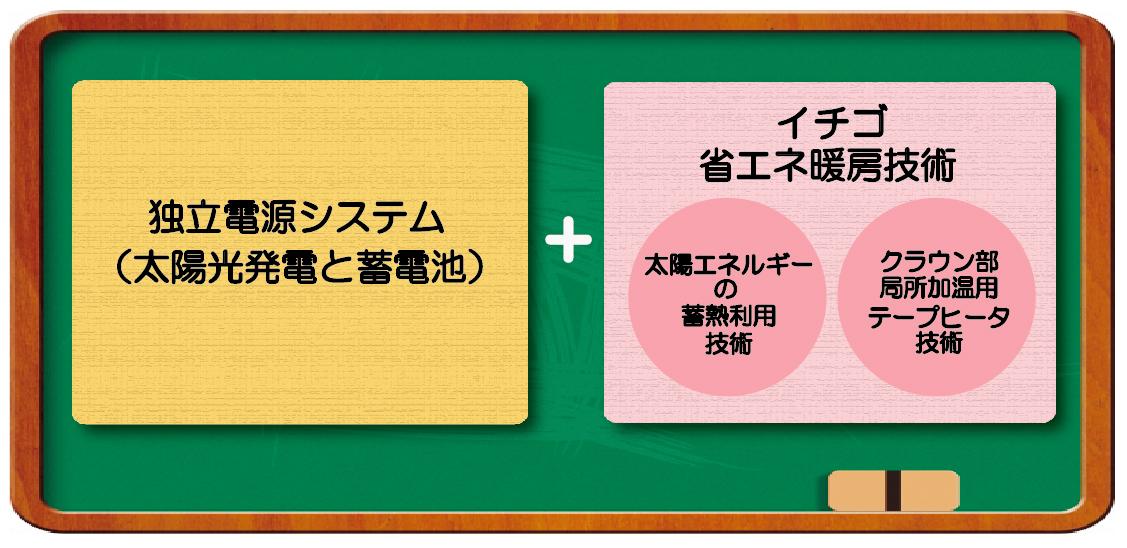 山口県施設園芸モデルの図
