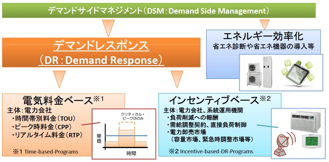 出典:経済産業省 | デマンドレスポンス(Demand Response)について