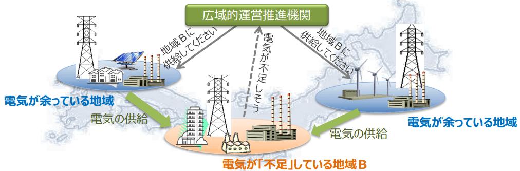 電力広域的運営推進機関 機能イメージ