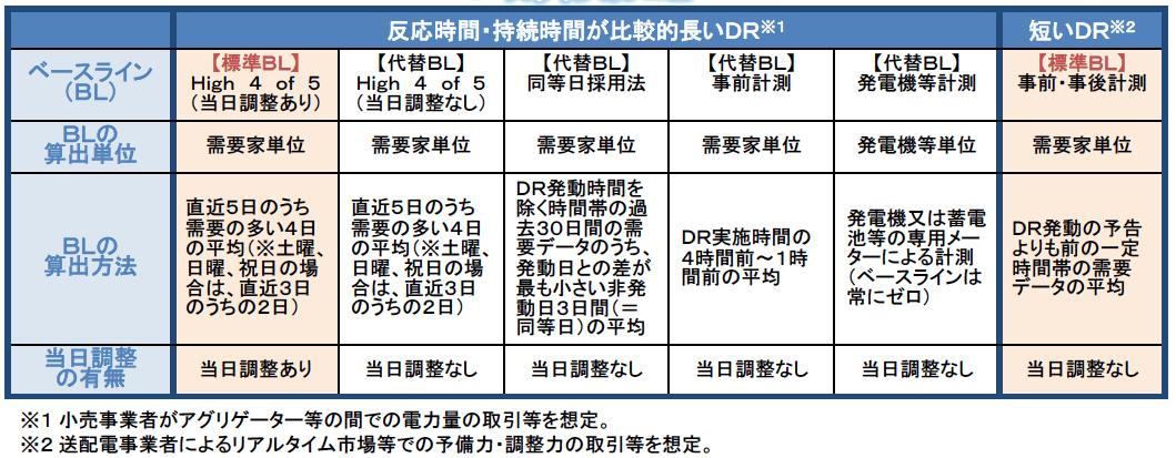 出典:資源エネルギー庁 | ネガワット取引に関するガイドライン(概要版)