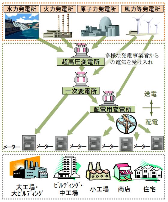 発電、送配電、小売の各事業者の改革後の姿