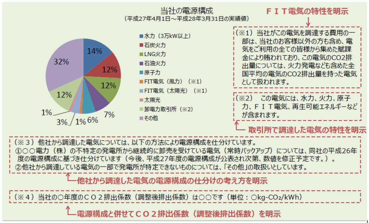 出典:経済産業省 電力の小売営業に関する指針