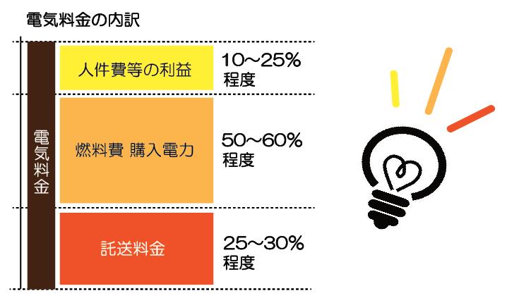電気料金の内訳(参考:経済産業省)