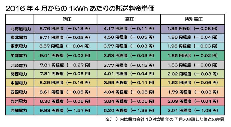 2016年4月からの1kWhあたりの託送料金単価一覧(参考:経済産業省)