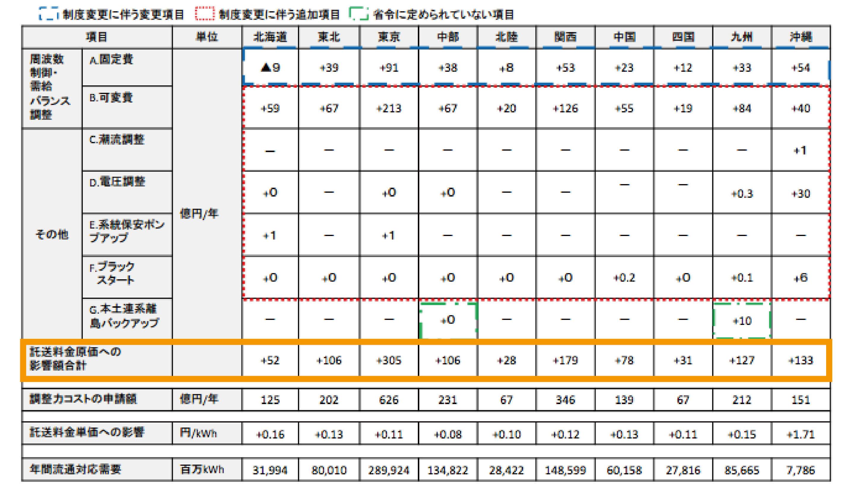 調整力コストによる託送料金原価の増減の図〈注:「0」は金額を算出したもの有効数字未満の場合を表す〉(出典:経済産業省)