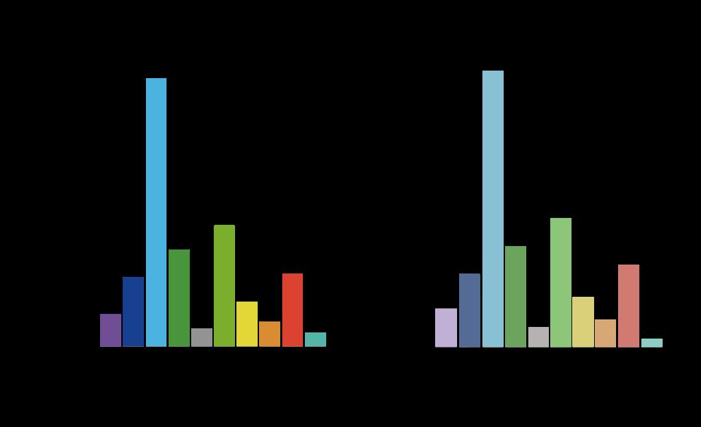 電力会社別 自由化される電力市場規模と契約数