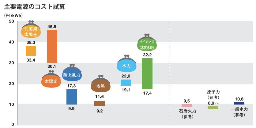主要電源のコスト資産