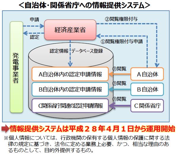 自治体・関係省庁への情報提供システム