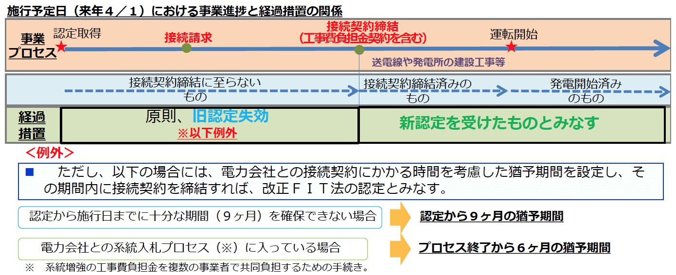 施行予定日(来年4/1)における事業進捗と経過措置の関係