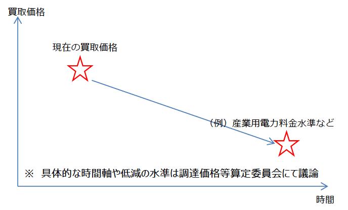 価格目標イメージ