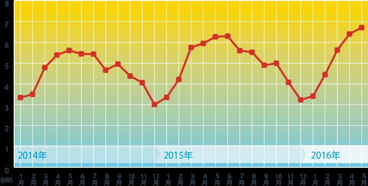 1kWあたりの発電量グラフ