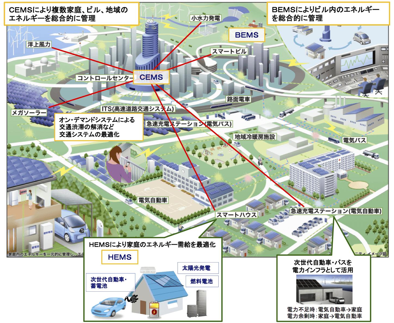 出展:経済産業省