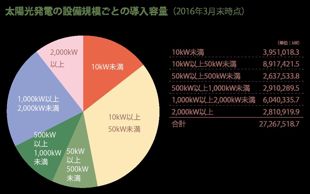 太陽光発電の設備規模ごとの導入容量(2016年3月末時点)