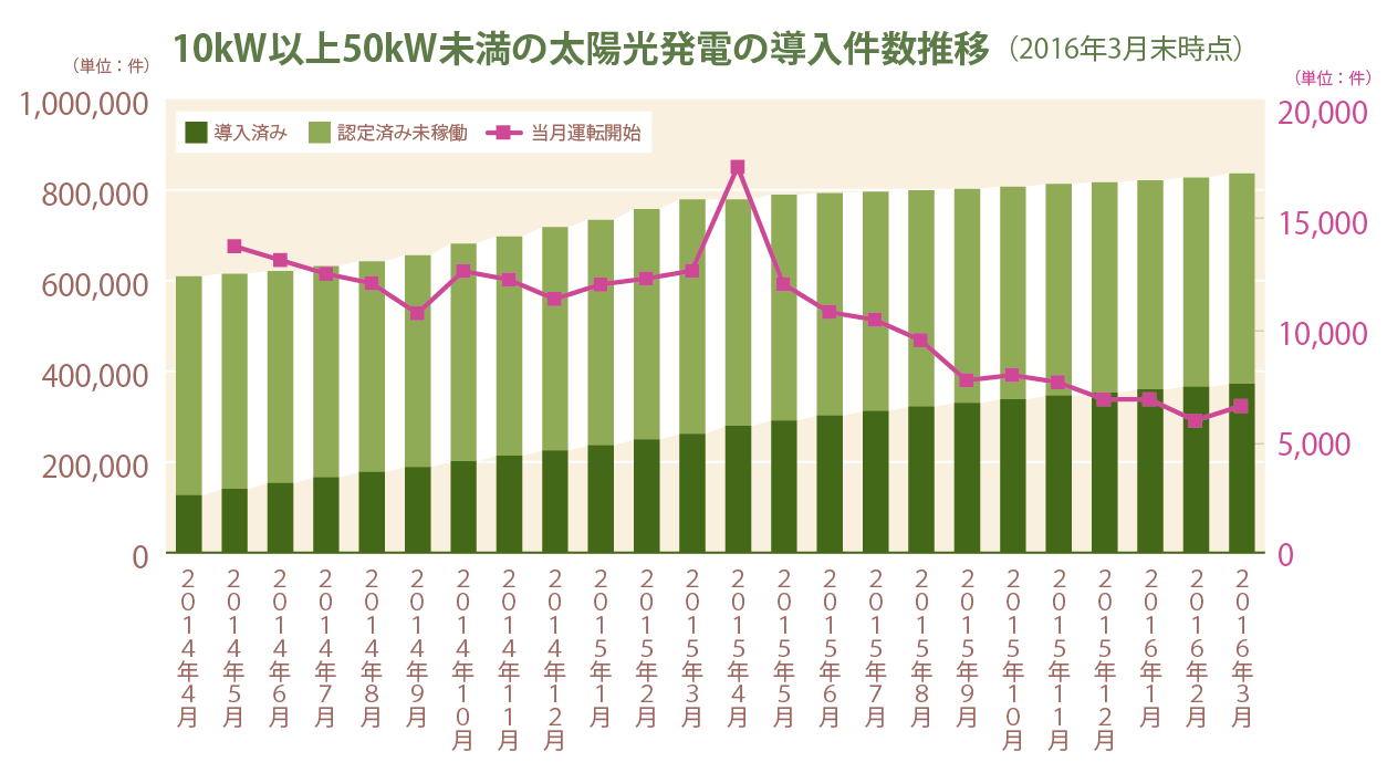 10kW以上50kW未満の太陽光発電の導入件数推移(2016年3月末時点)