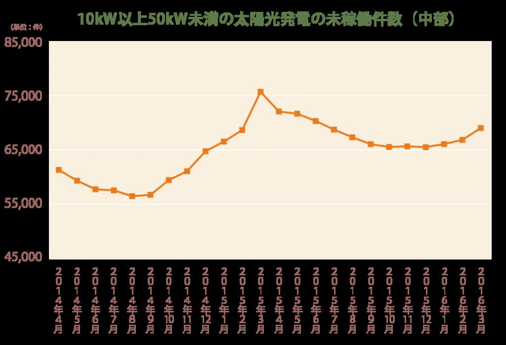 10kW以上50kW未満の太陽光発電の未稼働件数(中部)