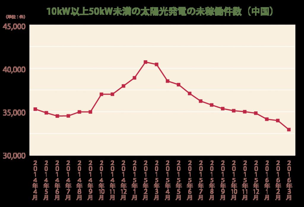 10kW以上50kW未満の太陽光発電の未稼働件数(中国)
