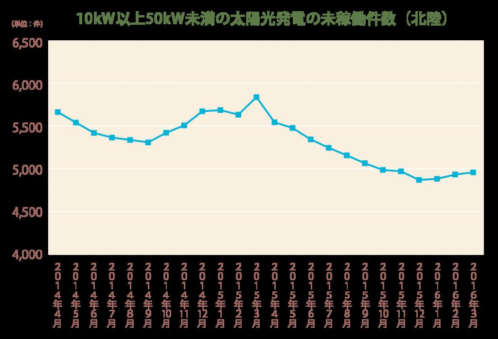 10kW以上50kW未満の太陽光発電の未稼働件数(北陸)