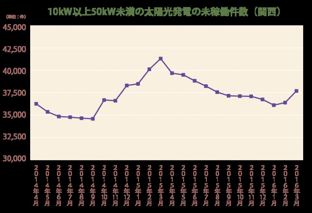 10kW以上50kW未満の太陽光発電の未稼働件数(関西)