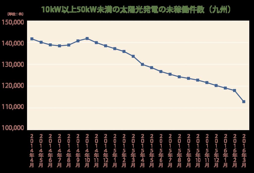 10kW以上50kW未満の太陽光発電の未稼働件数(九州)