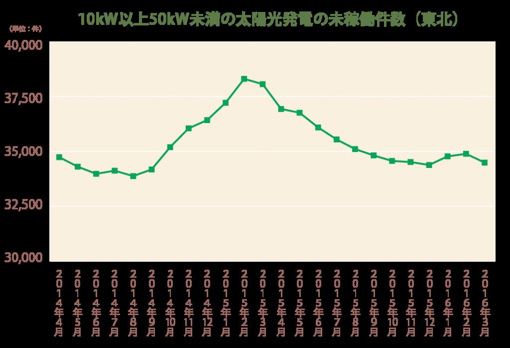 10kW以上50kW未満の太陽光発電の未稼働件数(東北)