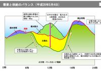 出典:再エネの導入状況と至近の需給状況について(九州電力)