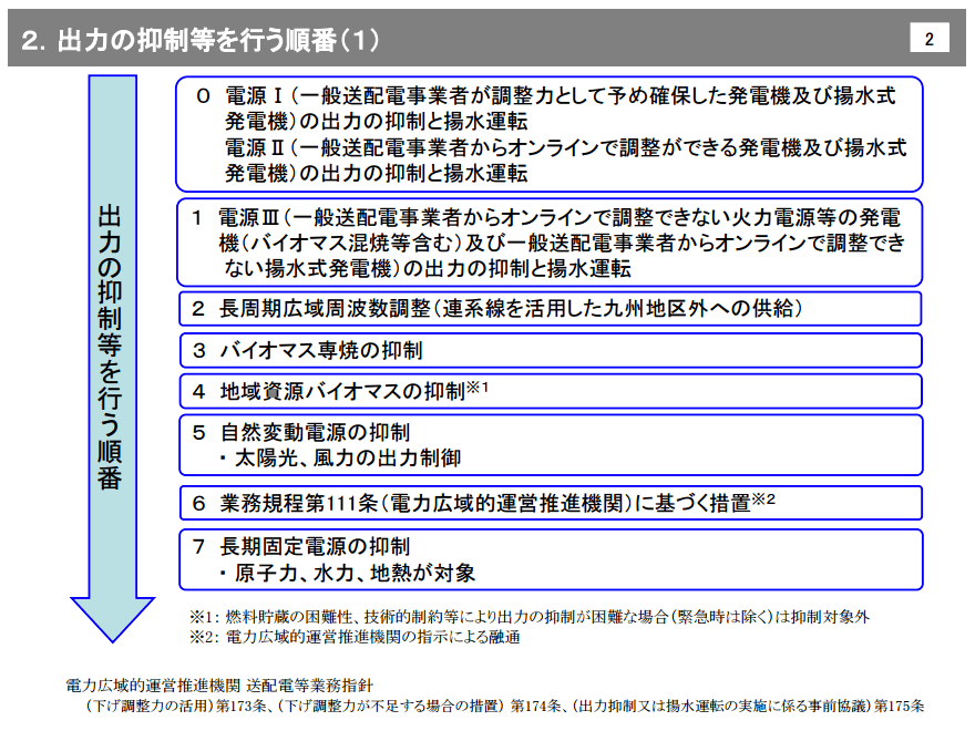 出典:優先給電ルールの考え方について(九州電力)