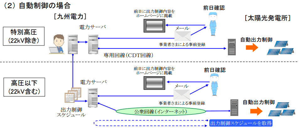 出典:優先給電ルールに基づく各発電事業者さまの対応内容について(九州電力)