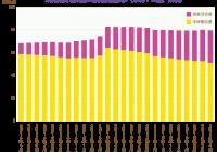 太陽光発電設備の稼働状況推移(余剰+全量、累積)