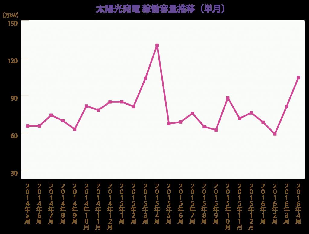 太陽光発電 稼働容量推移(単月)
