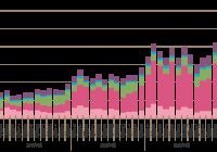 固定価格買取制度における再生可能エネルギー発電設備を用いた買取電力量の推移