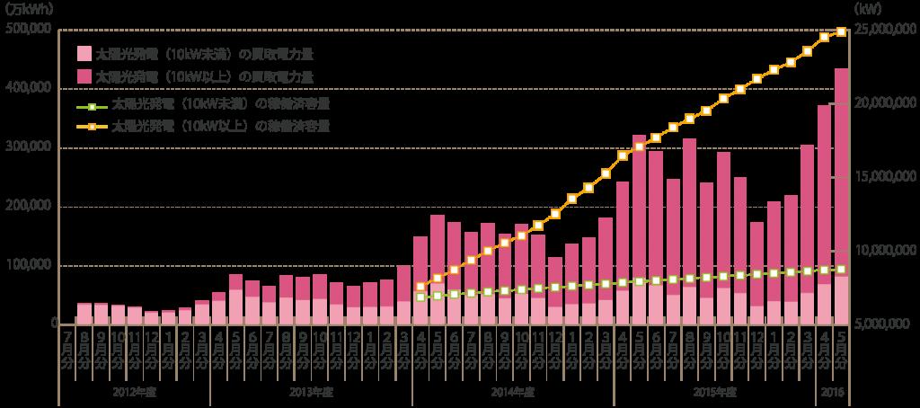 太陽光発電の買取電力量推移
