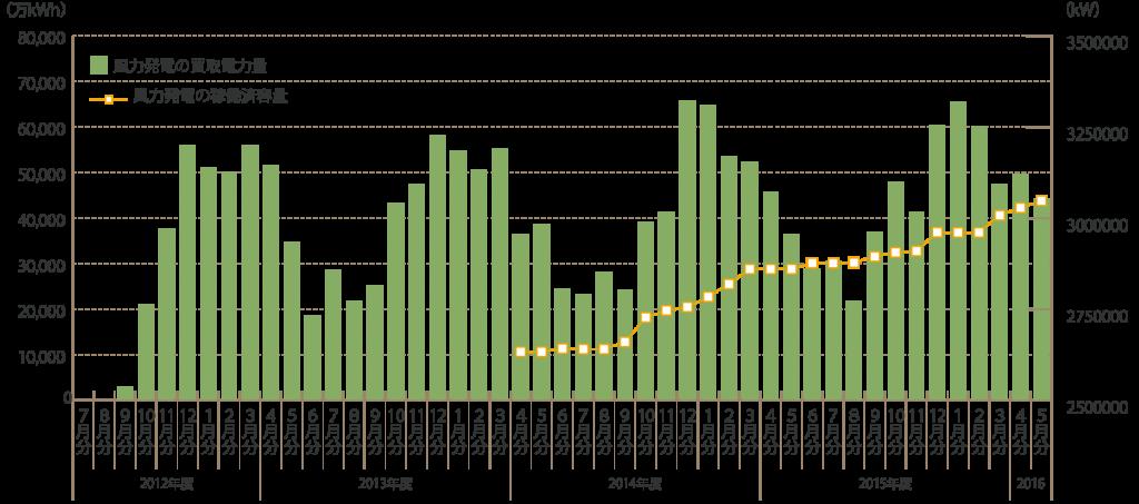 風力発電の買取電力量推移