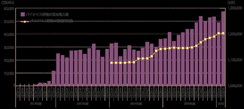 バイオマス発電の買取電力量推移