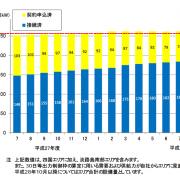 四国電力管内での太陽光発電導入量の推移
