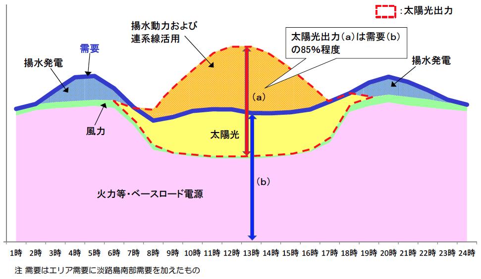 四電管内における2017年5月(大型連休)の需給バランスのイメージ