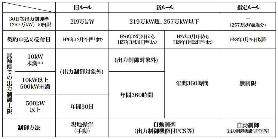 四国電力 抑制区分
