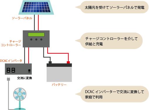 太陽光発電システム概要