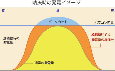 晴天時の過積載有無による発電量比較イメージ