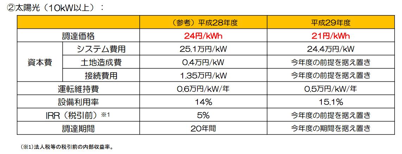 平成29年度以降の調達価格及び調達期間についての委員会案 太陽光(10kW以上)